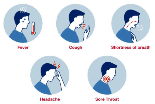 A graphic showing the different symptoms of COVID-19. First image shows a male with a fever. Second images shows a male coughing, third image shows a man who has shortness of breath. fourth image is a man who has a headache, and last image is of a man who has a sore throat.