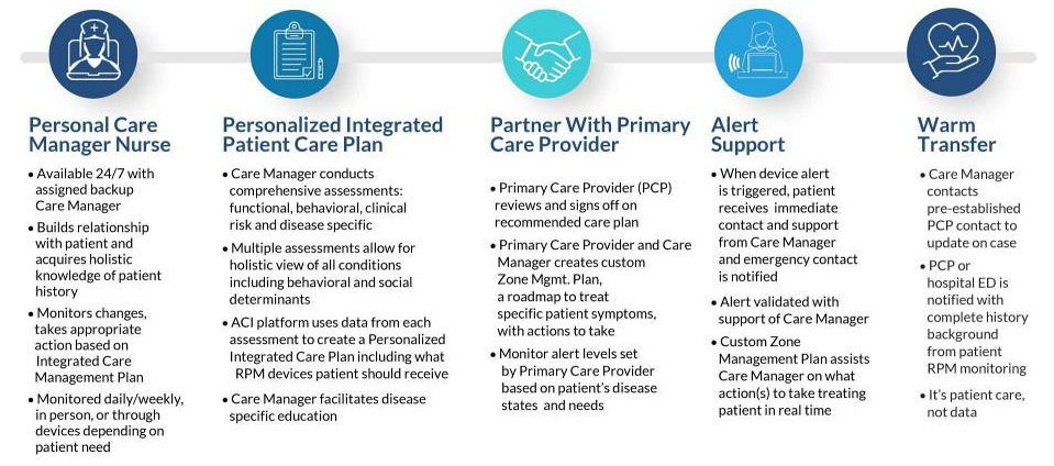 Personal Care Manager Nurse, Personal Integrated Patient Care Plan, Partner With Primary Care Provider, Alert Support, Warm Transfer